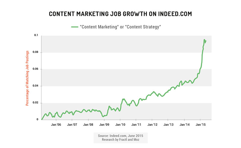 content marketing job growth on indeed.com