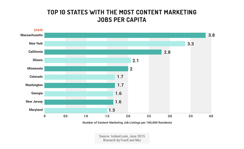 per capita content marketing jobs