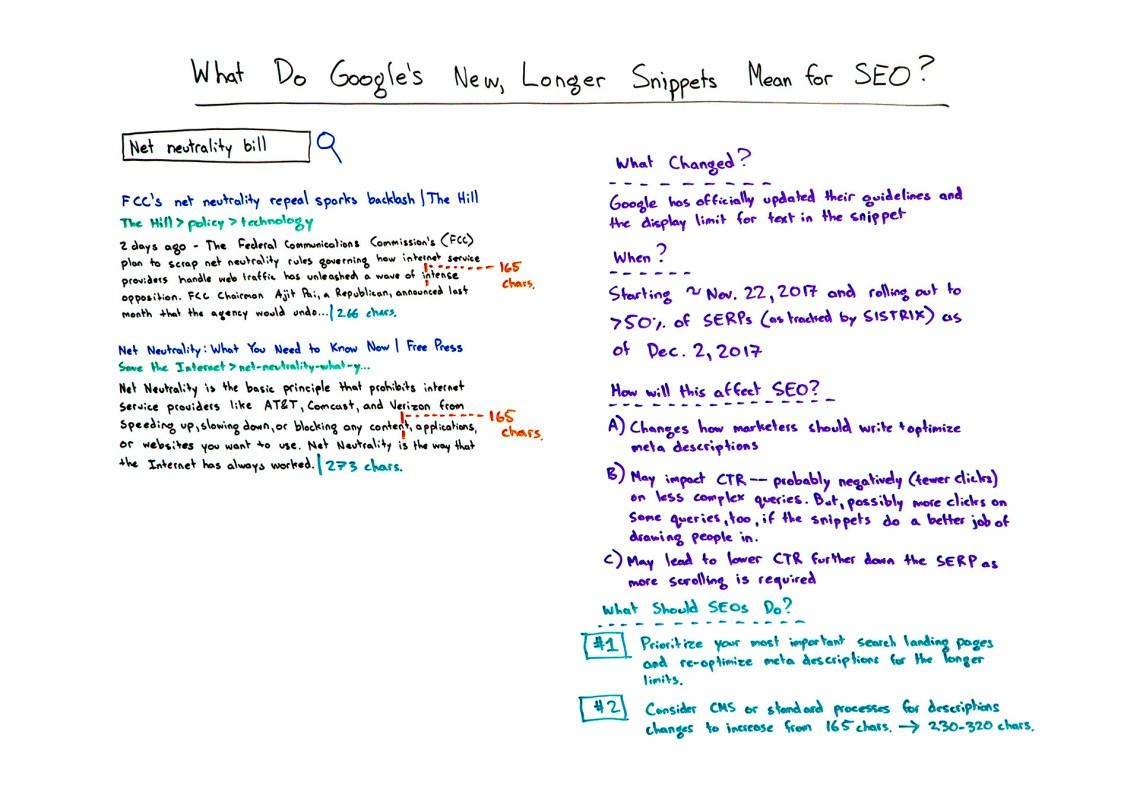 Google現在做了什麼,更長的片段對搜索引擎優化意味著什麼?