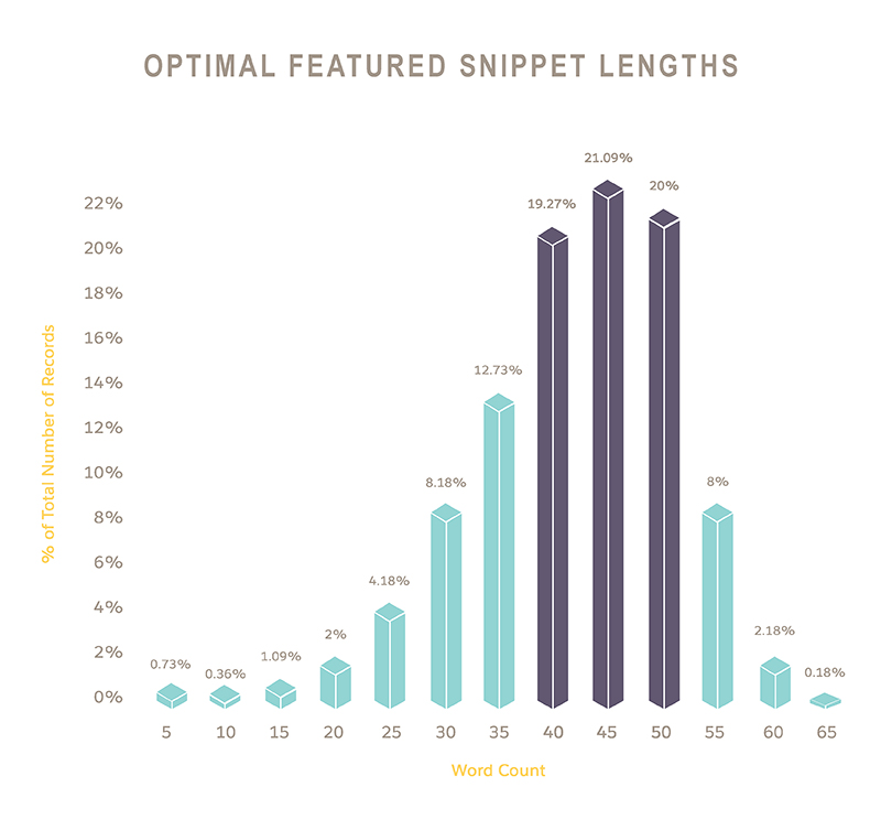 Optimal featured snippet lengths chart