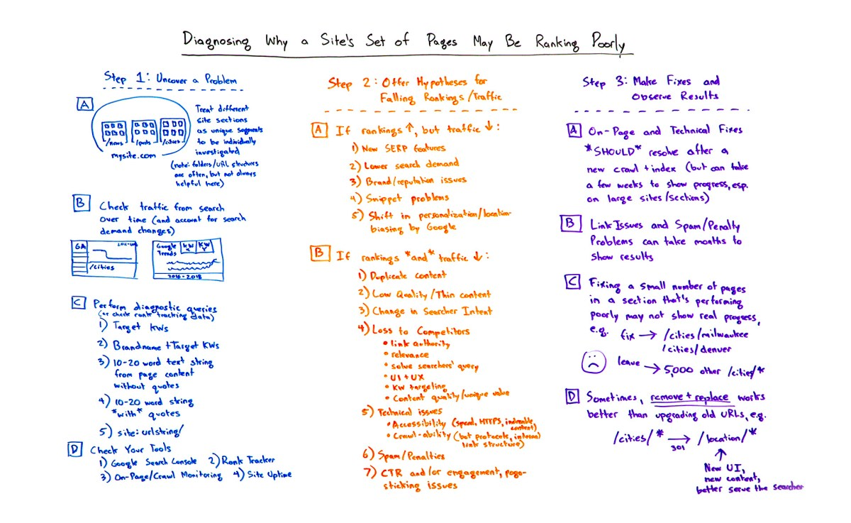 Diagnosing why a site's pages may be ranking poorly