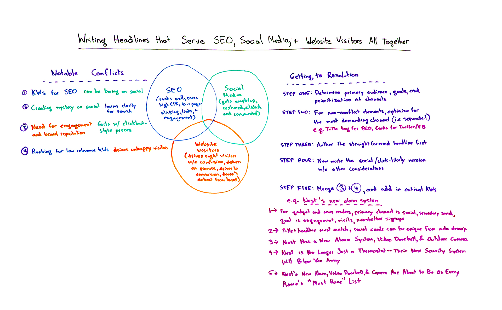 Writing headlines that serve SEO, Social Media, and Website Visitors