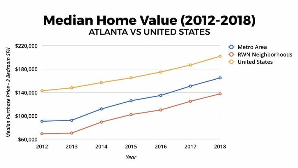 Atlanta Real Estate Market Home Value Appreciation 2012-2018