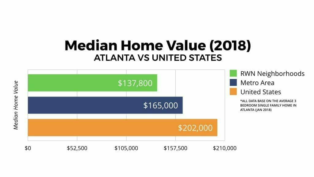 Atlanta Real Estate Market Home Values 2018