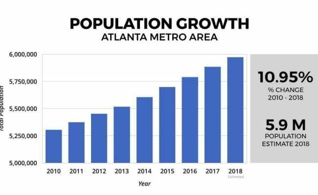 Atlanta Real Estate Market 2019 2020 Statistics Trends Overview
