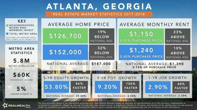 Atlanta Real Estate Investment Market Trends & Statistics - Overview Infographic [2017-2018]