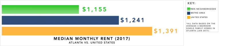 Atlanta Real Estate Investment Market Trends & Statistics - Median Monthly Rent for 3 Bedroom Single Family Homes Infographic [2017]