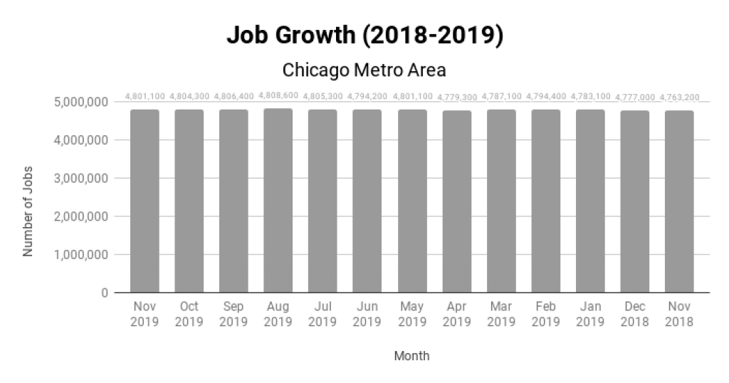 Chicago Real Estate Market Job Growth 2018-2019
