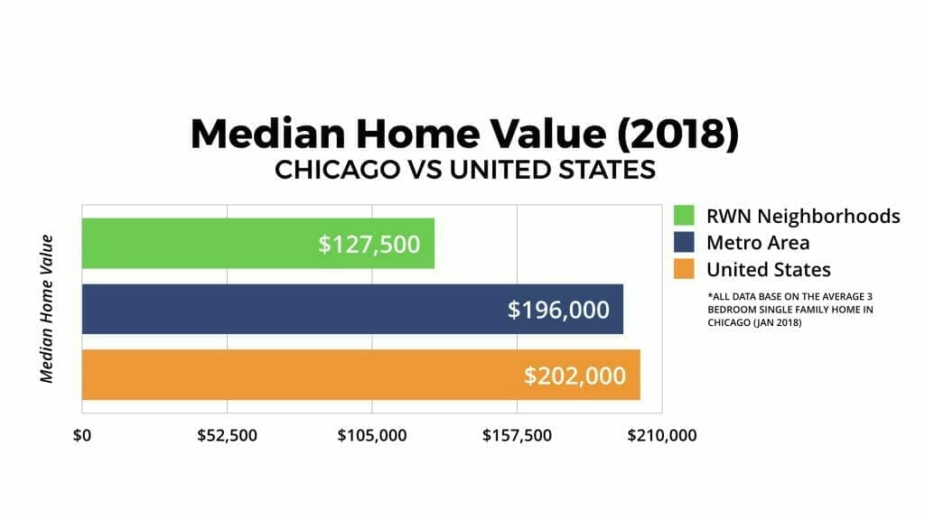 Chicago Real Estate Market Median Home Value 2018