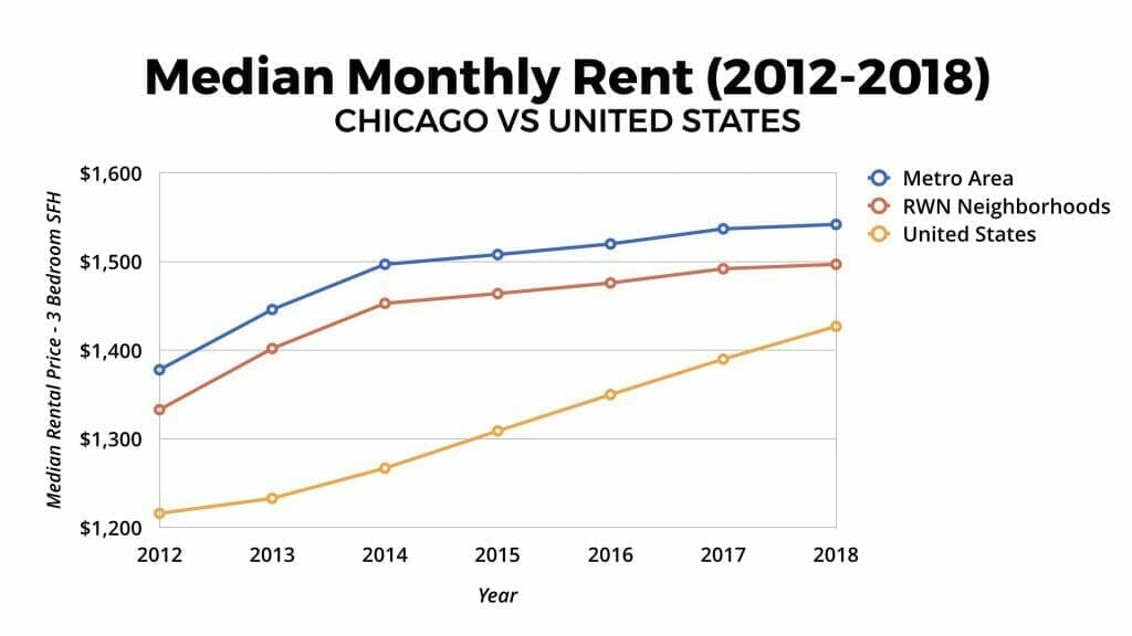 Chicago Real Estate Market Median Monthly Rent Appreciation 2012-2018