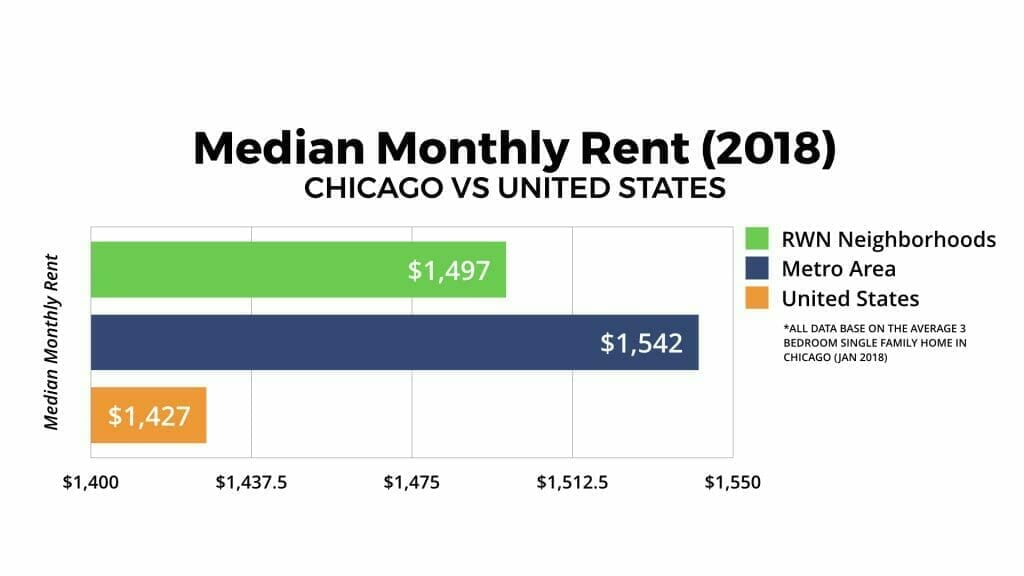 Chicago Real Estate Market Median Monthly Rent 2018