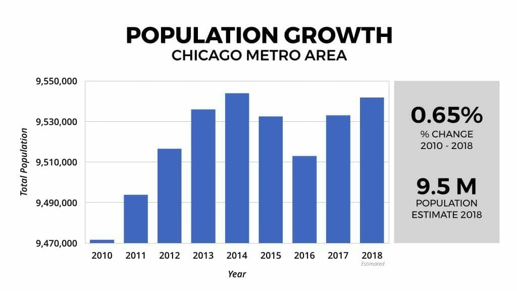 Chicago Real Estate Market Population Growth 2010-2018