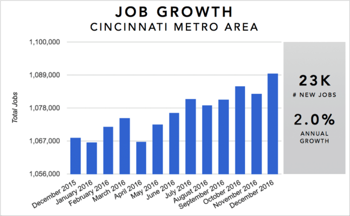Cincinnati Real Estate Investment Market Trends & Statistics - Metro Area Annual Job Growth Infographic [2017]
