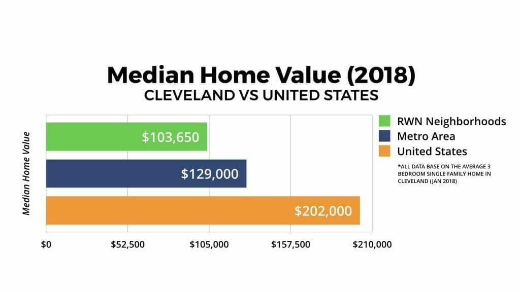 Cleveland Real Estate Market Median Home Value 2018