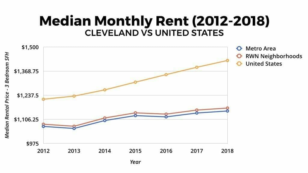 Cleveland Real Estate Market Median Rental Appreciation 2012-2018