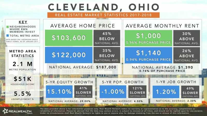 Cleveland Real Estate Market Trends Infographic 2017-2018