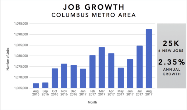 Columbus Real Estate Investment Market Trends & Statistics - Overview Infographic [2017-2018]: Job Growth 2017