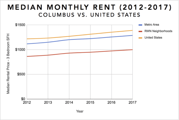 Columbus Real Estate Investment Market Trends & Statistics - Overview Infographic [2017-2018]: Rent Appreciation 2012-2017