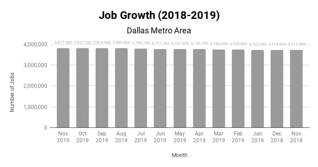 Dallas Real Estate Market Job Growth 2018-2019