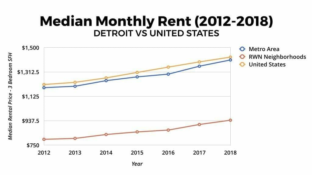 Detroit Real Estate Market Median Monthly Rent Appreciation 2012-2018