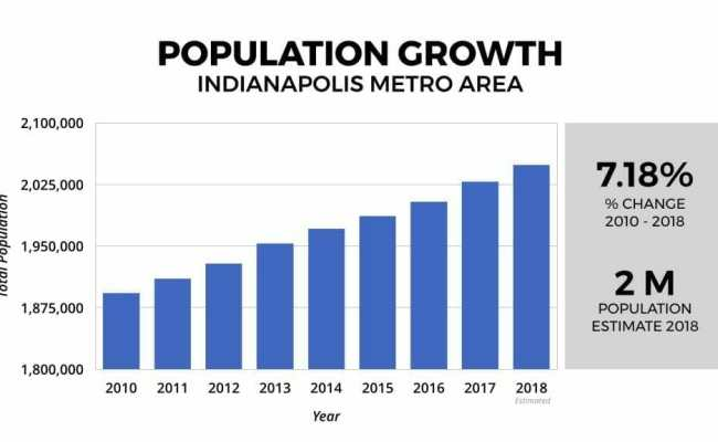 Indianapolis In Real Estate Market Statistics Trends 2019