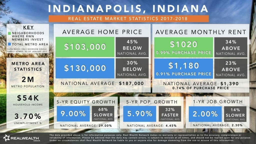 Indianapolis Real Estate Investment Market Trends & Statistics - Overview Infographic [2017-2018]