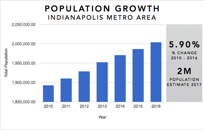 Indianpolis Real Estate Investment Market Trends & Statistics - Metro Area Population Growth 2010-2016 Infographic