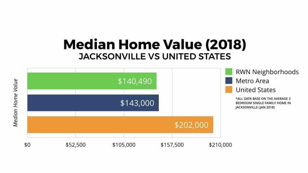 Jacksonville Real Estate Market Median Home Value 2018