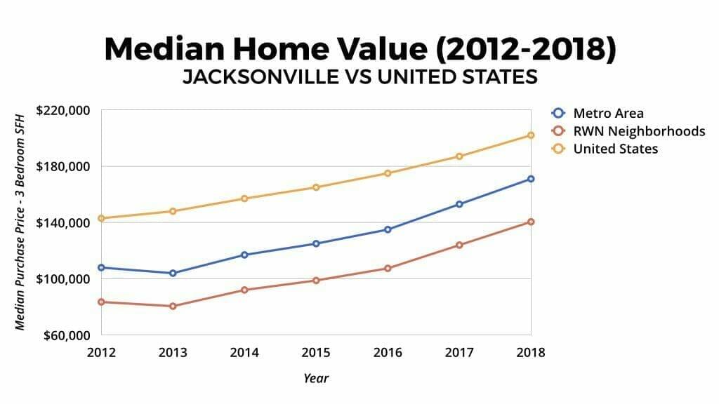 Jacksonville Real Estate Market Median Home Value Appreciation 2012-2018