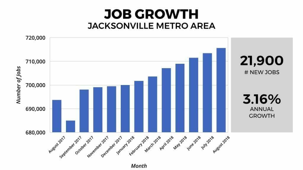 Jacksonville Real Estate Market Job Growth 2018