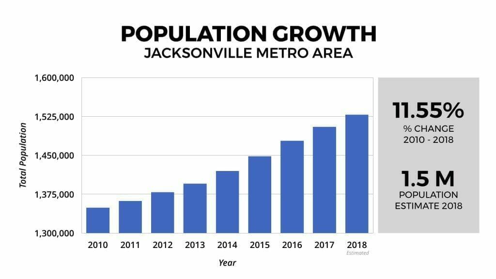 Jacksonville Real Estate Market Population Growth 2010-2018