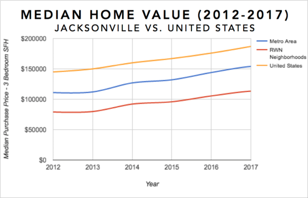 Jacksonville Real Estate Investment Market Infographic - Median Equity Growth for 3 Bedroom Single Family Homes 2012-2017