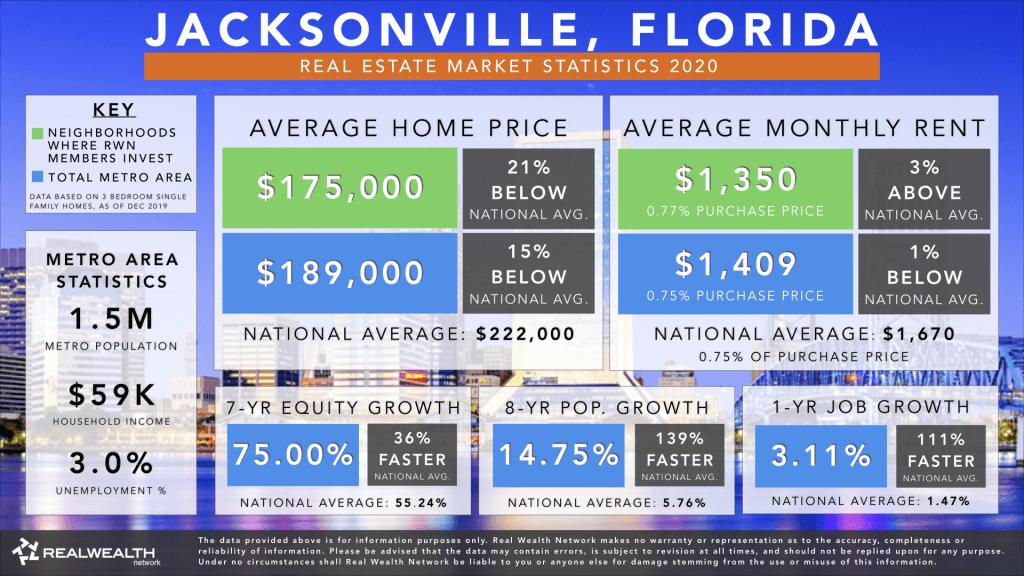 Jacksonville Real Estate Market Trends & Statistics 2020