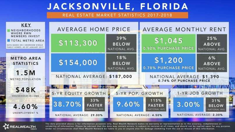 Infographic showing Jacksonville's real estate investment market housing prices, cash flow, etc.
