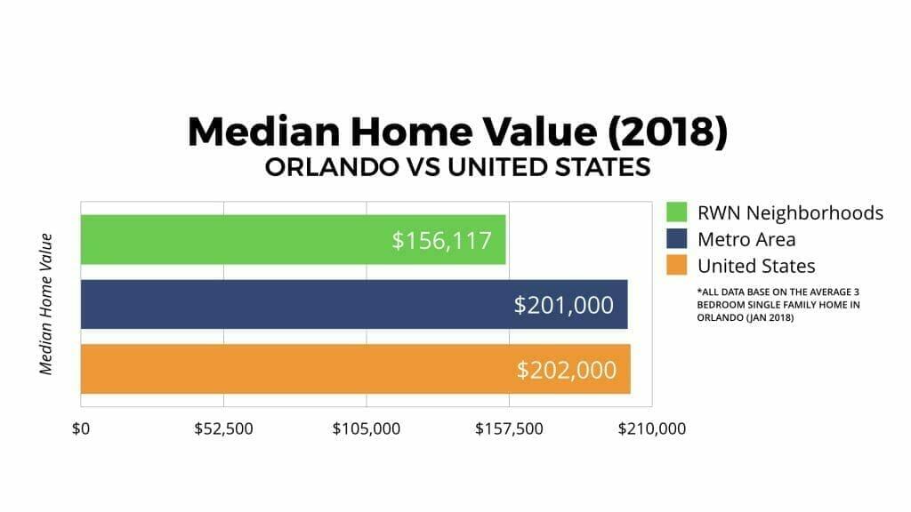 Orlando Real Estate Market Median Home Value 2018