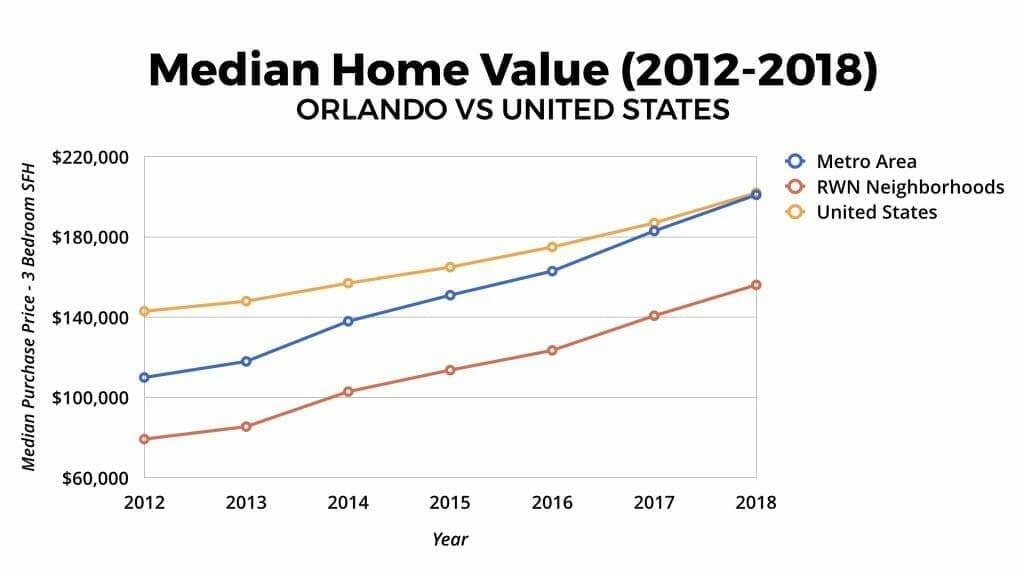 Orlando Real Estate Market Median Home Value Appreciation 2012-2018