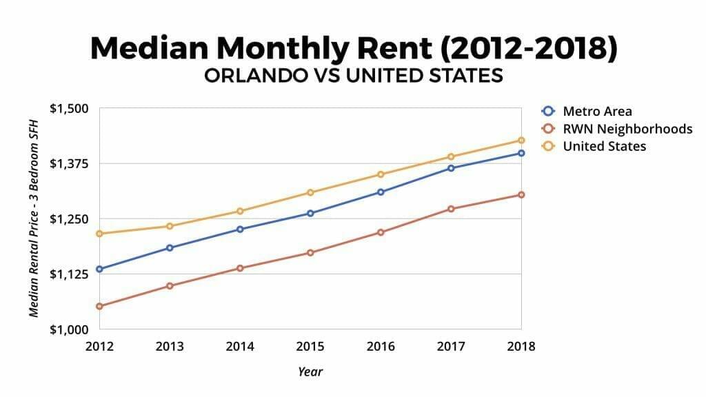 Orlando Real Estate Market Median Monthly Rental Appreciation 2012-2018