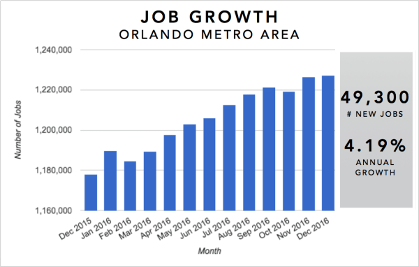 Graph showing job growth in the Orlando metro over the last year (2016).