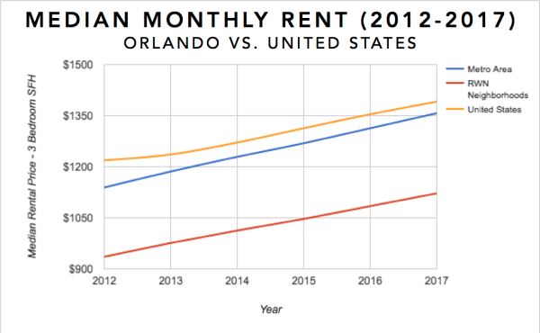 Graph showing the median monthly rent for 3 bedroom single family homes in Orlando, Fl over the last 5 years (2012-2017)