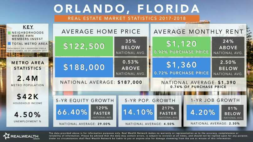 Infographic showing Orlando Real Estate Market trends for 2017-2018.