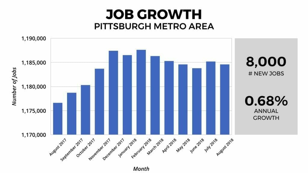 Pittsburgh Real Estate Market Job Growth 2018