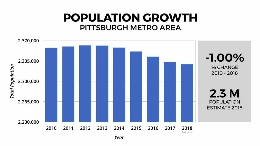 Pittsburgh Real Estate Market Population Growth 2010-2018