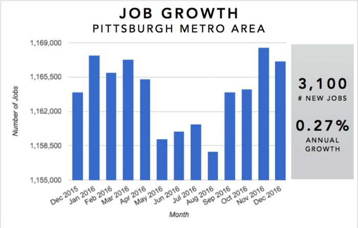 Pittsburgh Real Estate Investment Market Trends & Statistics - Metro Area Annual Job Growth Infographic [2017]