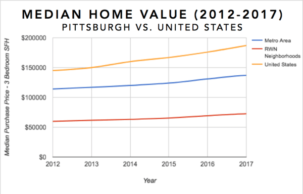 Pittsburgh Real Estate Investment Market Trends & Statistics - Median Equity Growth for 3 Bedroom Single Family Homes 2012-2017 Infographic