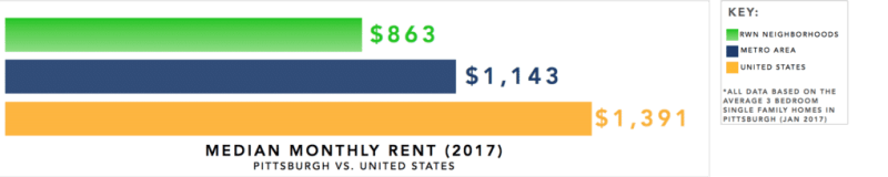 Pittsburgh Real Estate Investment Market Trends & Statistics - Median Monthly Rent for 3 Bedroom Single Family Homes Infographic [2017]
