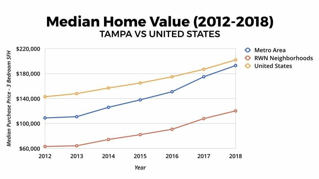 Tampa Real Estate Market Median Home Value Appreciation 2012-2018