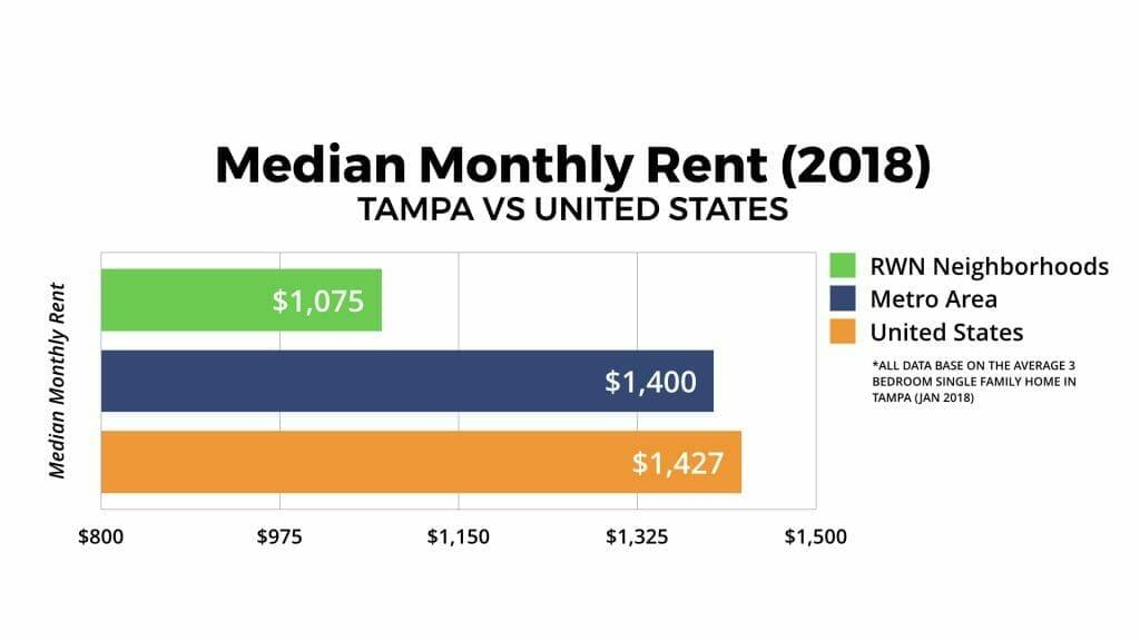 Tampa Real Estate Market Median Monthly Rent 2018