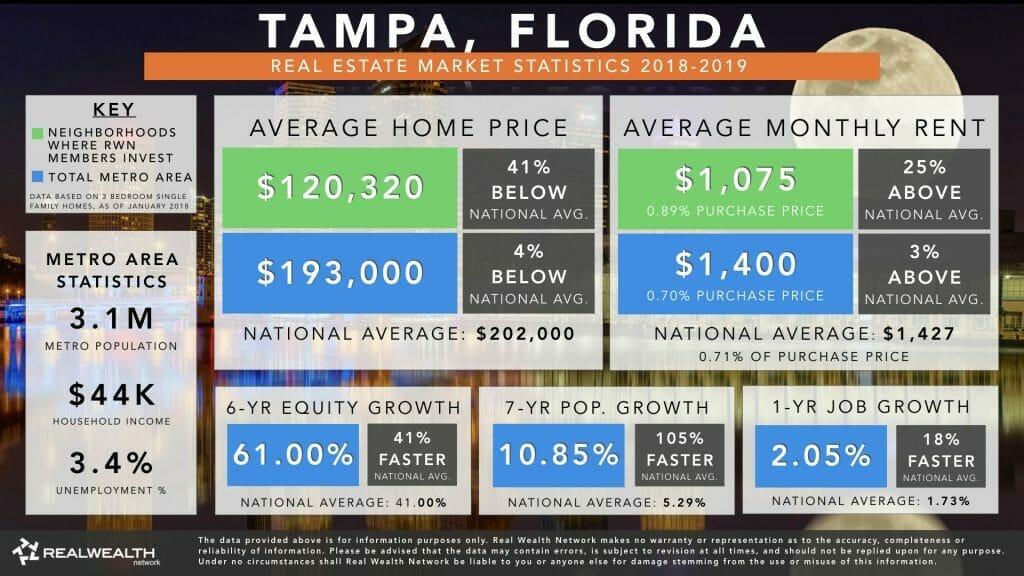 Tampa Real Estate Market Trends & Statistics 2019