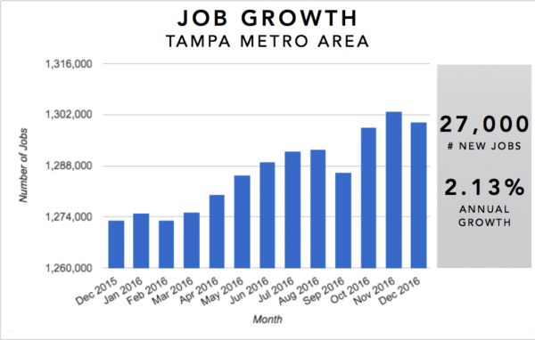 Tampa Real Estate Investment Market Trends & Statistics - Metro Area Annual Job Growth Infographic [2017]