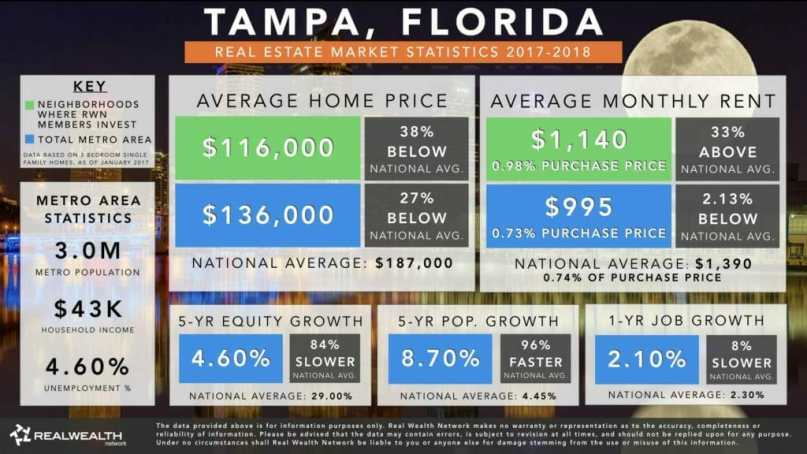 Tampa Real Estate Investment Market Trends & Statistics - Overview Infographic [2017-2018]